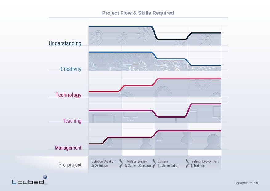 Figure 2: Skill / knowledge / activity areas throughout the project lifecycle